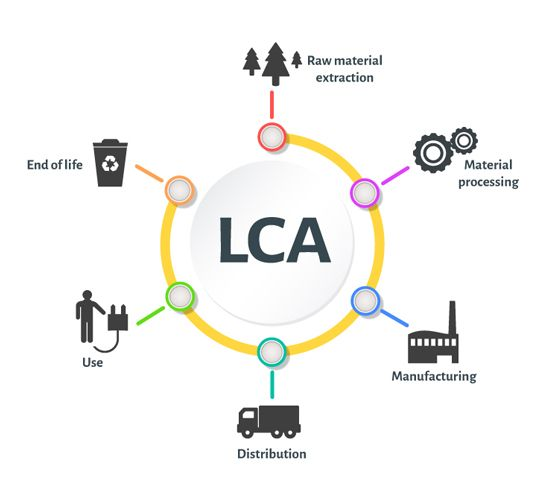 Ik Ingenieria Life Cycle Assessment Lca In this context, the term 'product' also includes services. ik ingenieria life cycle assessment lca